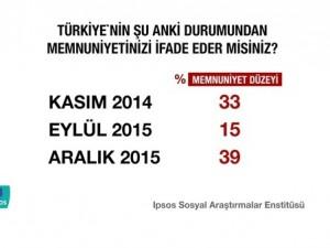 Erdoğan'ı sevindirecek anket !