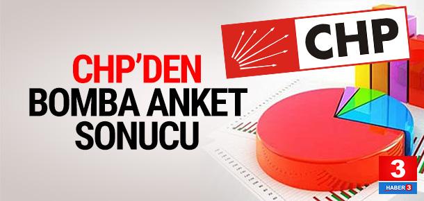 CHP'li vekil son anket sonuçlarını açıkladı